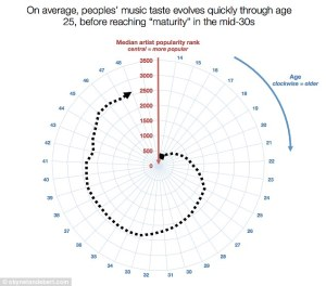 Timeline of musical taste evolutions.